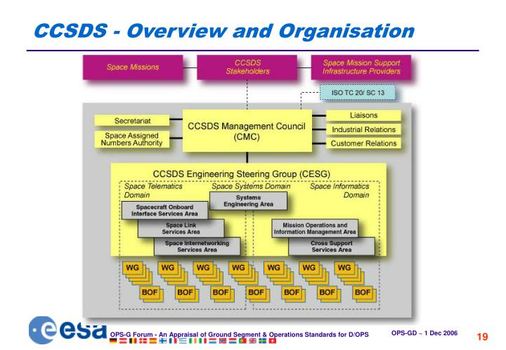 CCSDS - Overview and Organisation