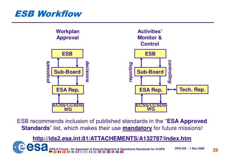 ESB Workflow