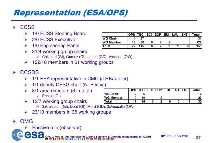 Representation (ESA/OPS)