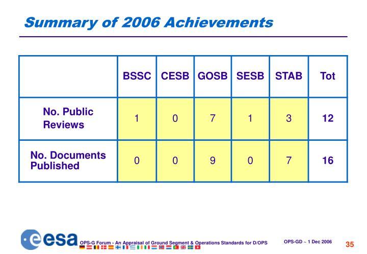 Summary of 2006 Achievements