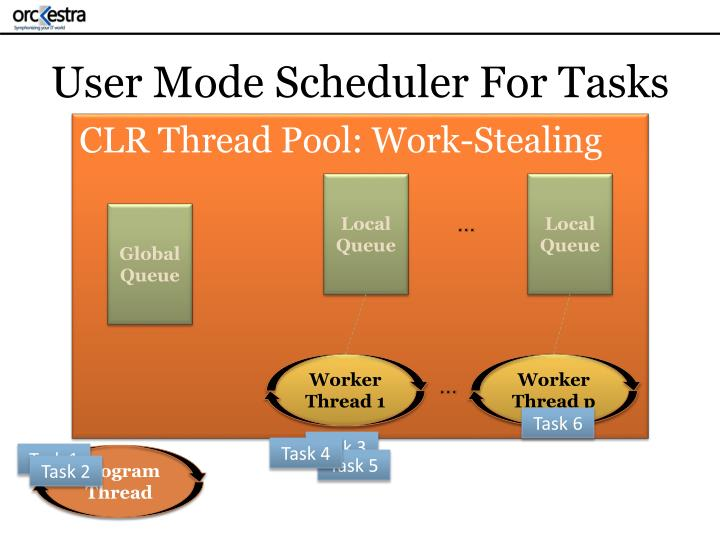 User Mode Scheduler For Tasks