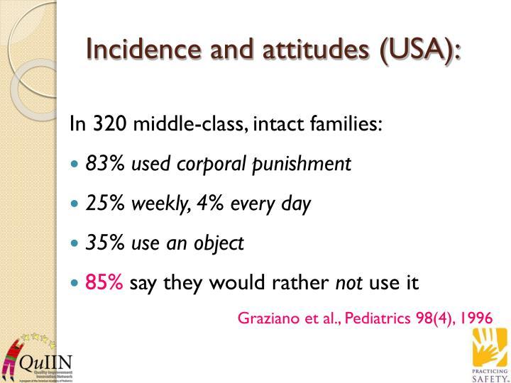Incidence and attitudes (USA):