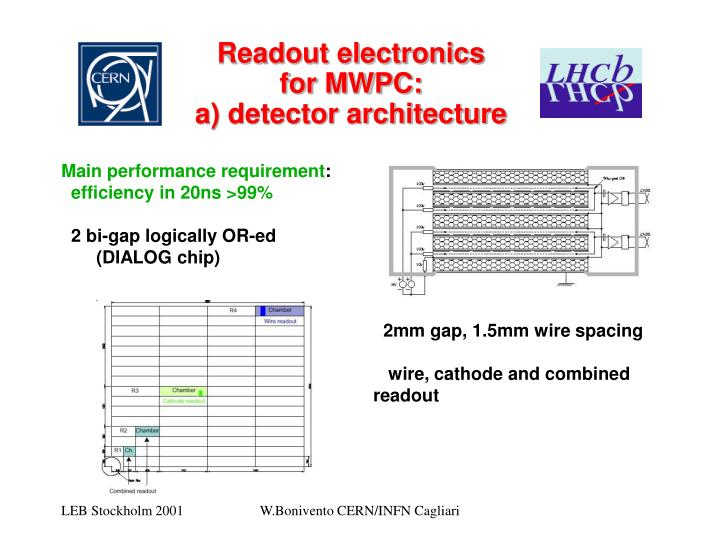 Readout electronics for mwpc a detector architecture