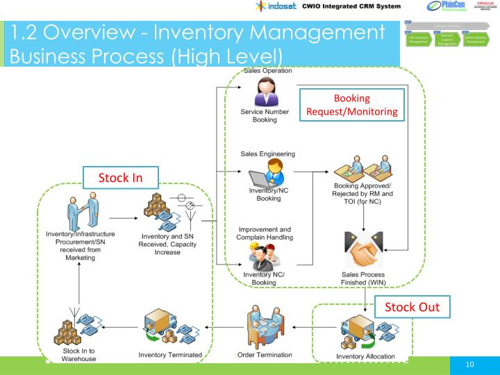 1.2 Overview - Inventory Management Business Process (High Level)