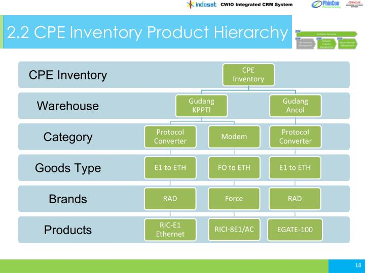 2.2 CPE Inventory Product Hierarchy