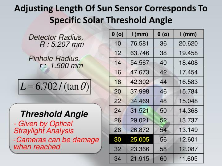 Adjusting Length Of Sun Sensor Corresponds To Specific Solar Threshold Angle