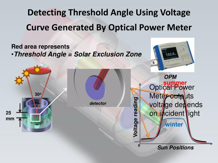 Detecting Threshold Angle Using Voltage