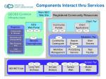 components interact thru services