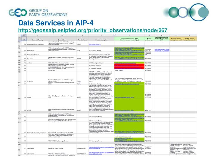Data Services in AIP-