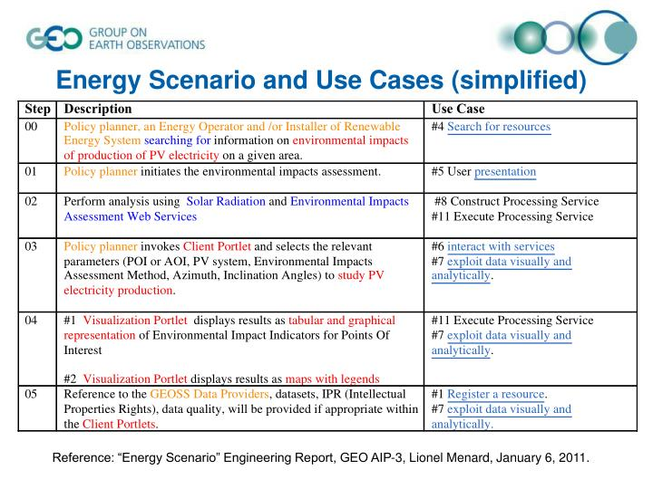 Energy Scenario and Use Cases (simplified)