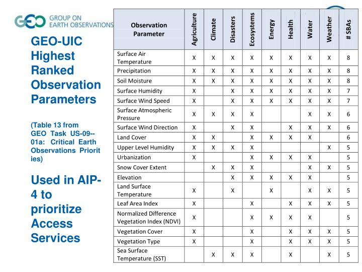 GEO-UIC Highest Ranked Observation Parameters
