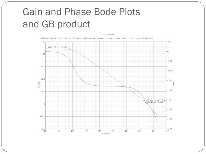 Gain and Phase Bode Plots