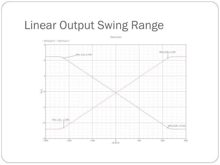 Linear Output Swing Range