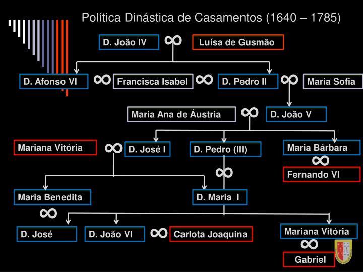 Política Dinástica de