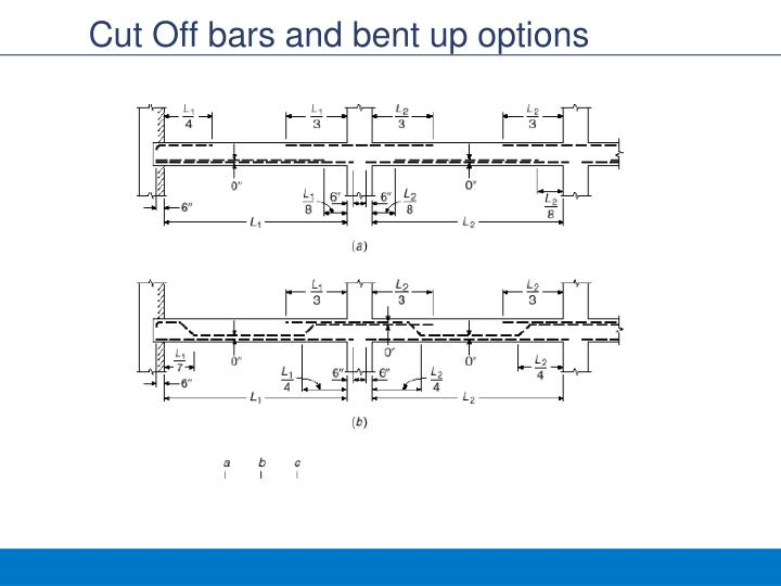 Cut Off bars and bent up options