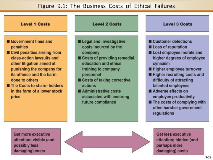 Figure  9.1:  The  Business  Costs  of  Ethical  Failures