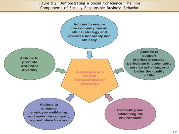 Figure  9.2:  Demonstrating  a  Social  Conscience:  The  Five
