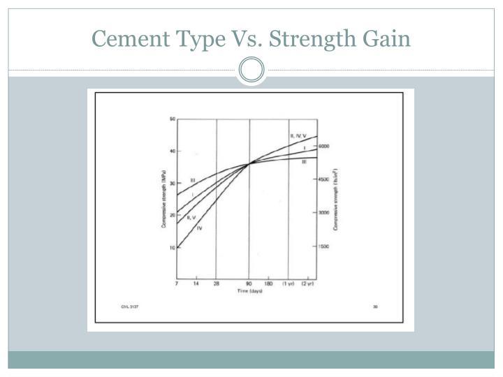 Cement Type Vs. Strength Gain