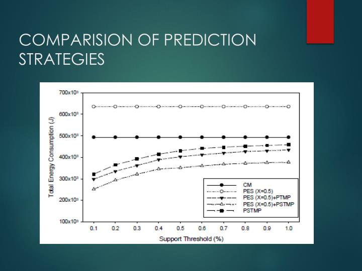 COMPARISION OF PREDICTION STRATEGIES