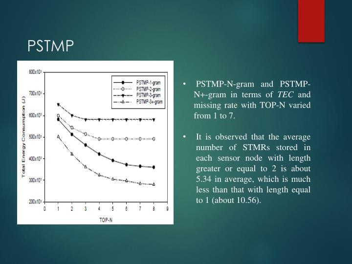 PSTMP