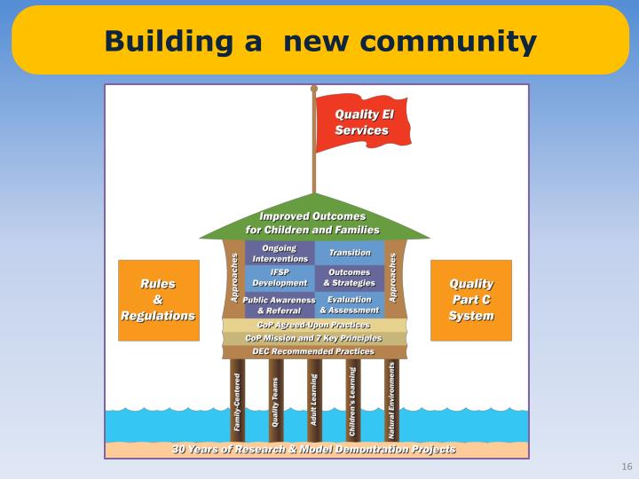 Building a  new community