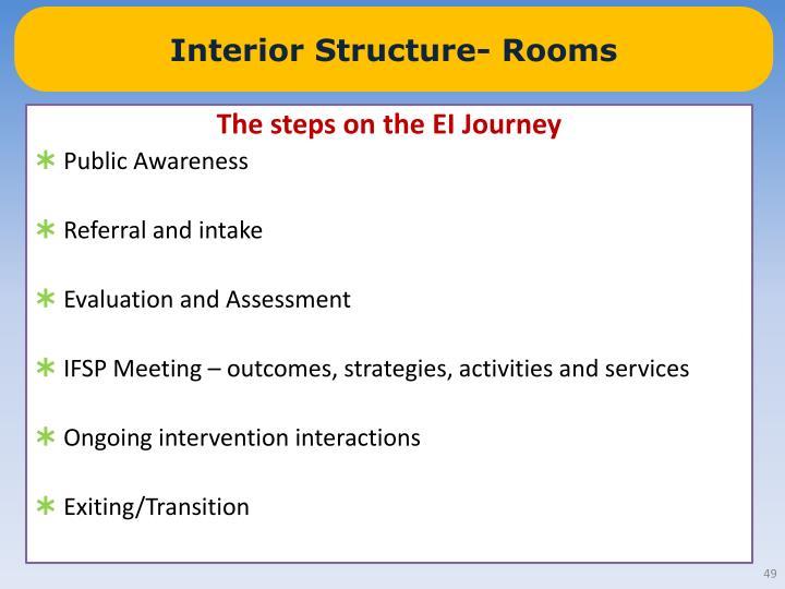 Interior Structure- Rooms