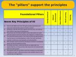 the pillars support the principles