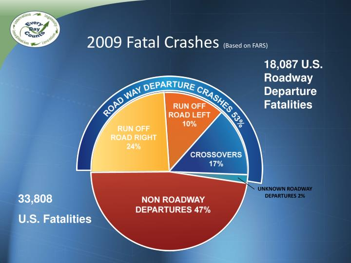 2009 Fatal Crashes