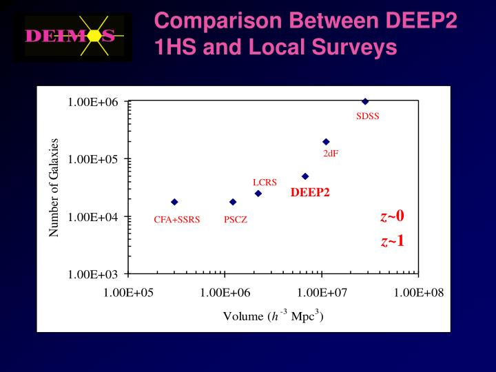 Comparison Between DEEP2 1HS and Local Surveys