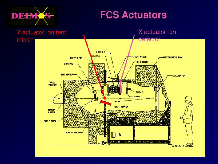X actuator: on detector