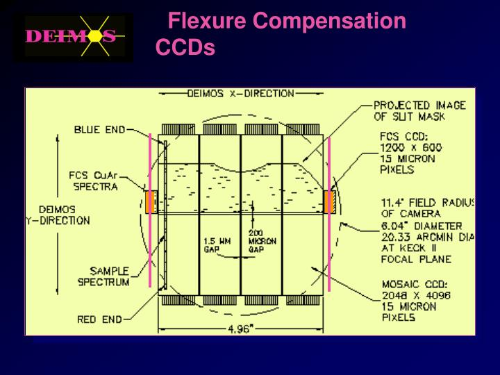 Flexure Compensation CCDs