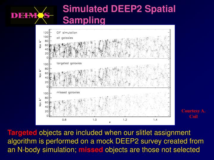 Simulated DEEP2 Spatial Sampling