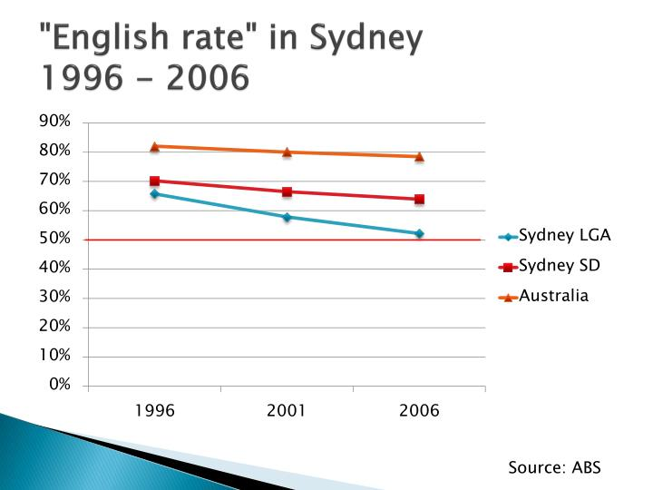 """English rate"" in Sydney"