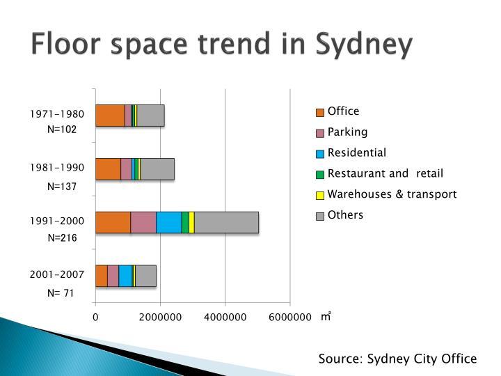 Floor space trend in Sydney
