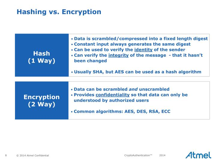 Hashing vs. Encryption