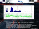acoustic energy vs rsam tilt