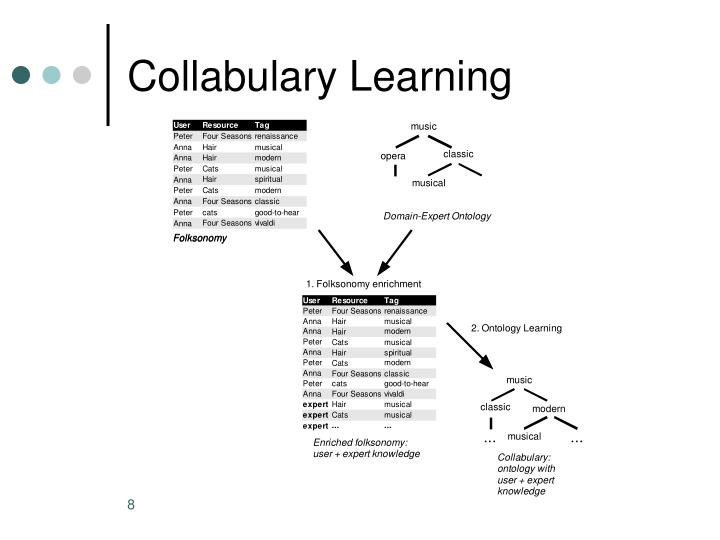 Collabulary Learning
