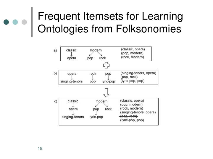 Frequent Itemsets for Learning Ontologies from Folksonomies
