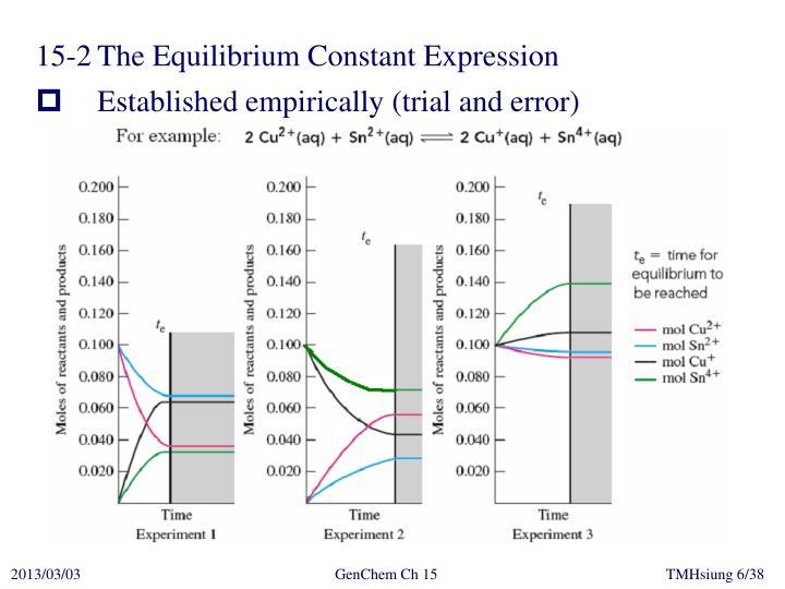 15-2The Equilibrium Constant Expression