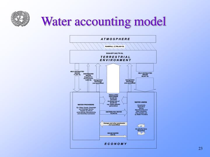 Water accounting model