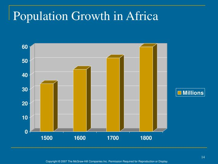 Population Growth in Africa
