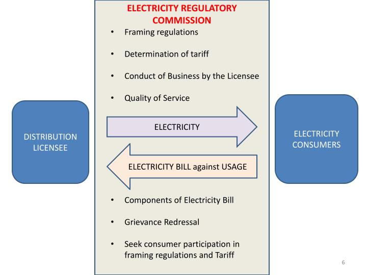 ELECTRICITY REGULATORY COMMISSION