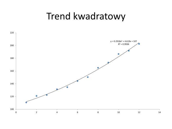 Trend kwadratowy