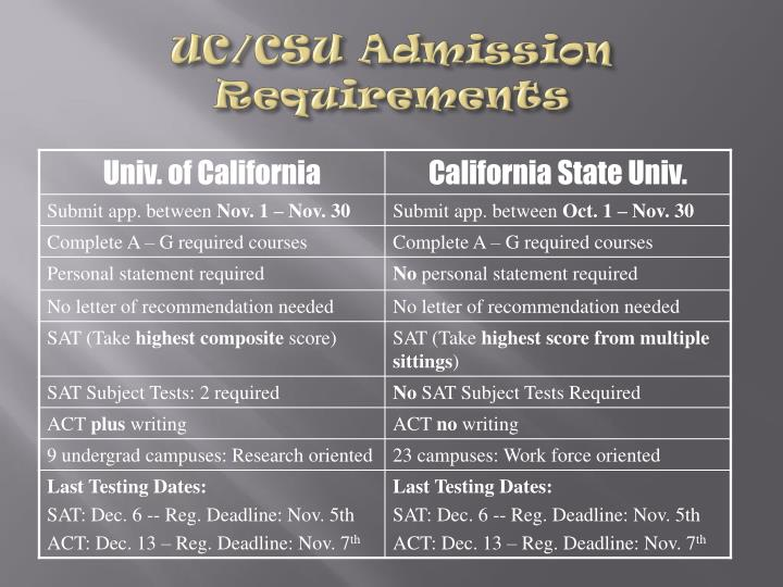UC/CSU Admission Requirements
