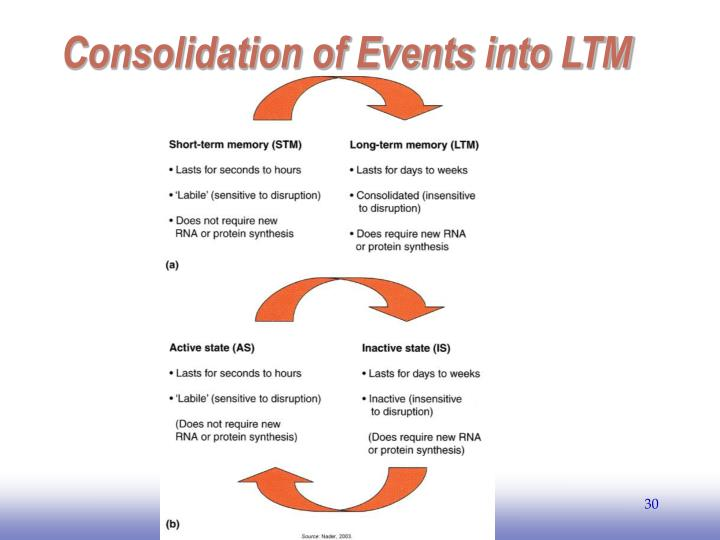 Consolidation of Events into LTM
