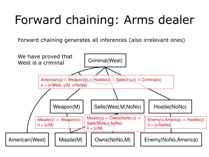 Forward chaining: Arms dealer