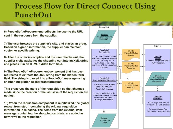 Process Flow for Direct Connect Using PunchOut