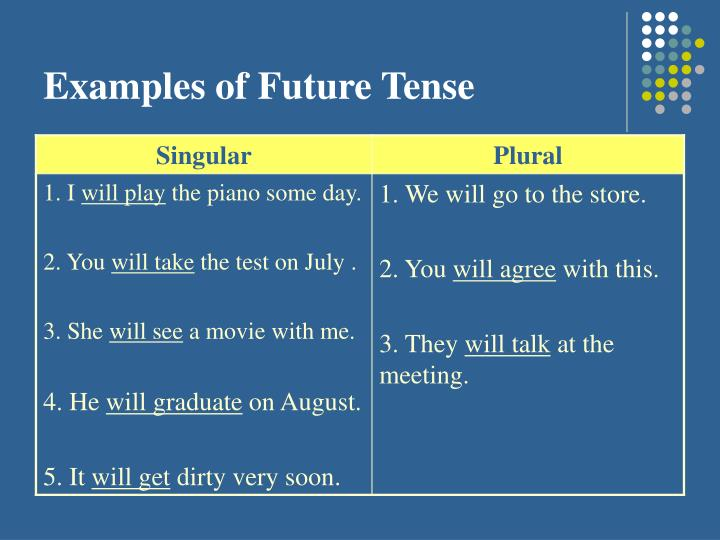 Examples of Future Tense