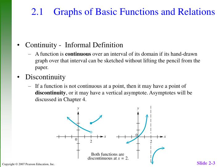 2.1 Graphs of Basic Functions and Relations