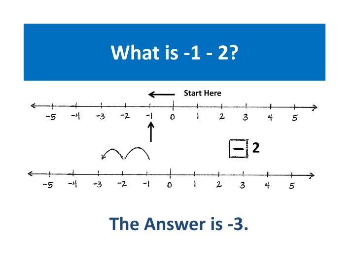 What is -1 - 2?